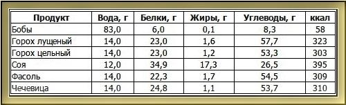 Kalorijnost'-pitanija-belki-zhiry-i-uglevody-tablica-rascheta-калорийность-питания-белки-жиры-и-углеводы-таблица-расчета